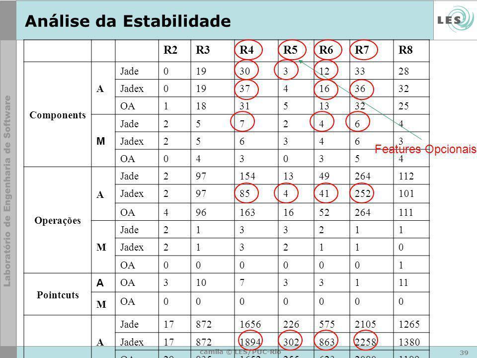 39 camila © LES/PUC-Rio Análise da Estabilidade R2R3R4R5R6R7R8 Components A Jade019303123328 Jadex019374163632 OA118315133225 M Jade 2572464 Jadex2563
