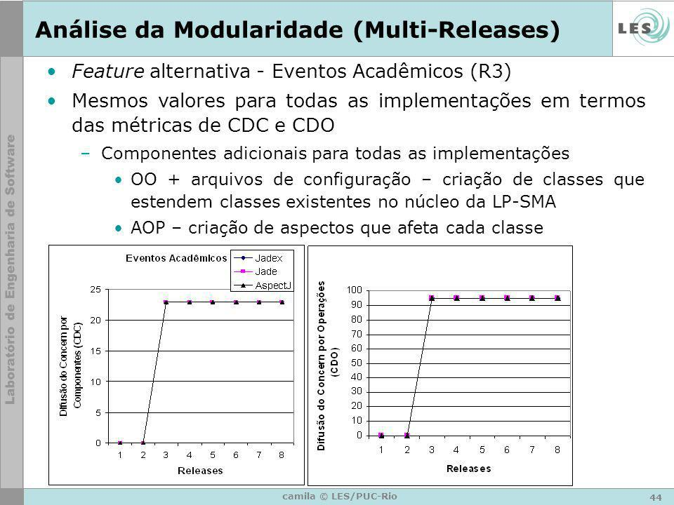 44 camila © LES/PUC-Rio Análise da Modularidade (Multi-Releases) Feature alternativa - Eventos Acadêmicos (R3) Mesmos valores para todas as implementa