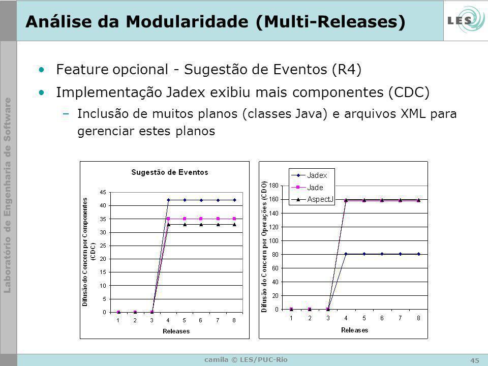 45 camila © LES/PUC-Rio Análise da Modularidade (Multi-Releases) Feature opcional - Sugestão de Eventos (R4) Implementação Jadex exibiu mais component