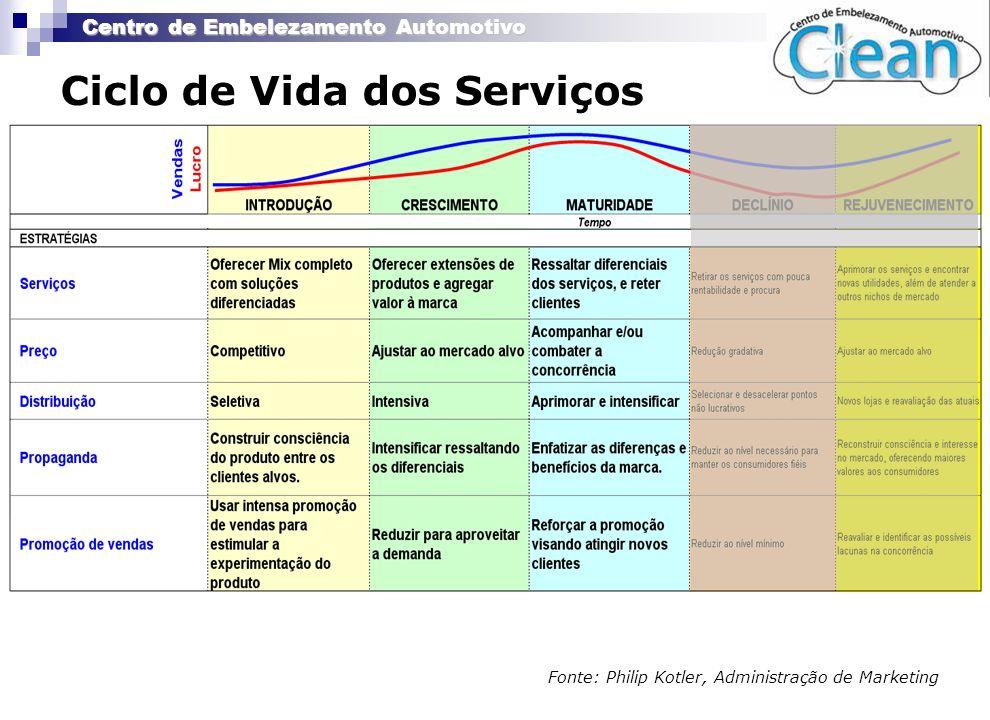 Centro de Embelezamento Automotivo Ciclo de Vida dos Serviços Fonte: Philip Kotler, Administração de Marketing