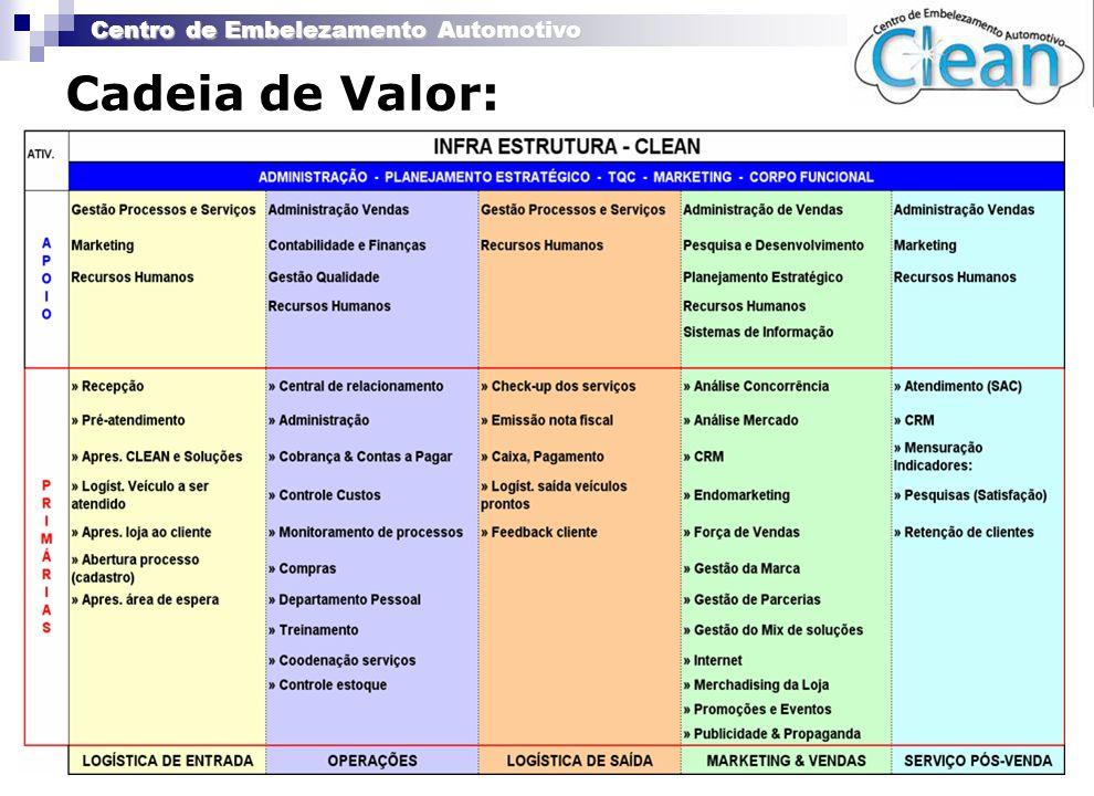 Centro de Embelezamento Automotivo Cadeia de Valor: