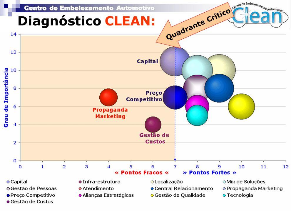 Centro de Embelezamento Automotivo Diagnóstico CLEAN: Quadrante Crítico