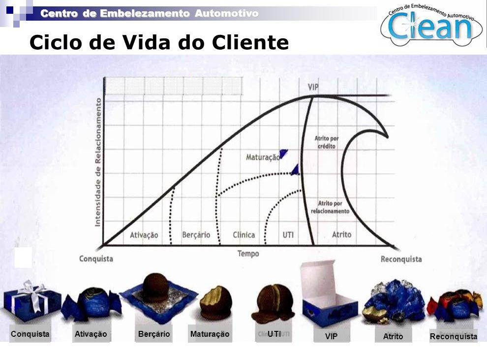 Centro de Embelezamento Automotivo ConquistaAtivaçãoBerçárioMaturaçãoUTI VIPAtritoReconquista Ciclo de Vida do Cliente