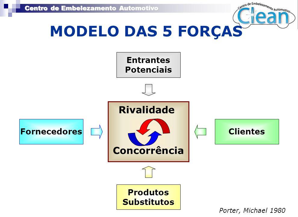 Centro de Embelezamento Automotivo MODELO DAS 5 FORÇAS Rivalidade Concorrência Entrantes Potenciais ClientesFornecedores Produtos Substitutos Porter,
