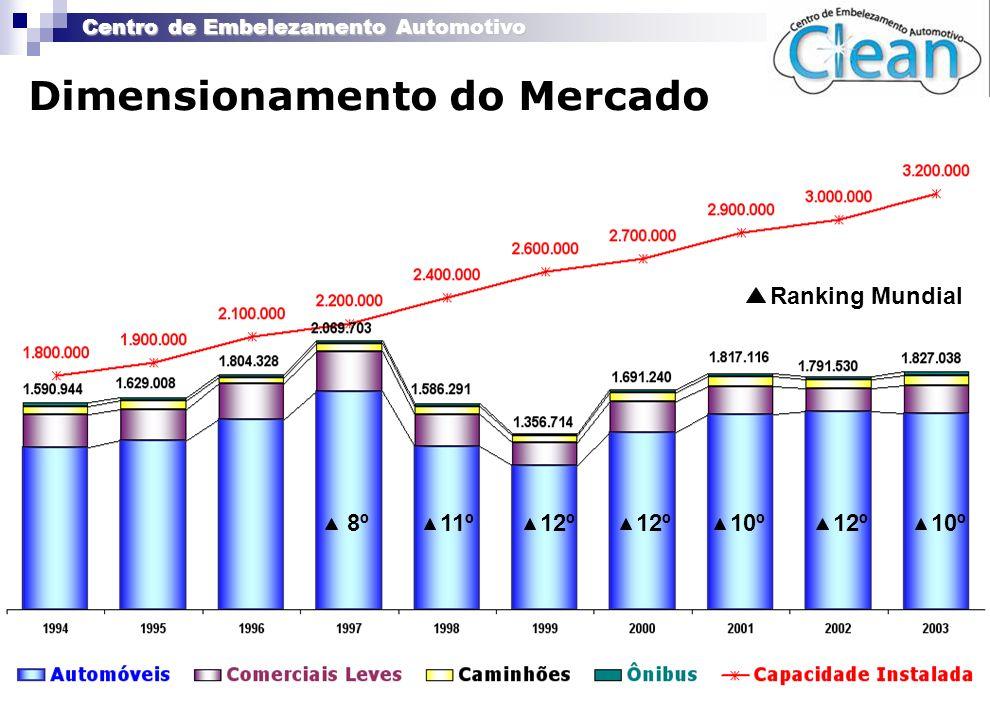 Centro de Embelezamento Automotivo Dimensionamento do Mercado 8º11º12º 10º12º10º Ranking Mundial