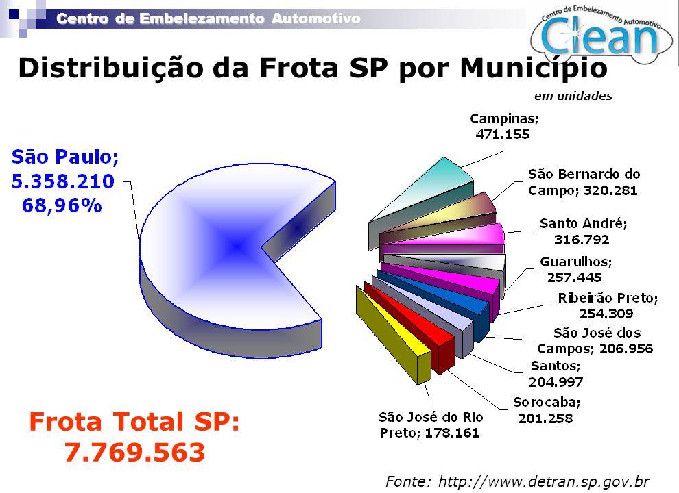 Centro de Embelezamento Automotivo Distribuição da Frota SP por Município em unidades Fonte: http://www.detran.sp.gov.br Frota Total SP: 7.769.563