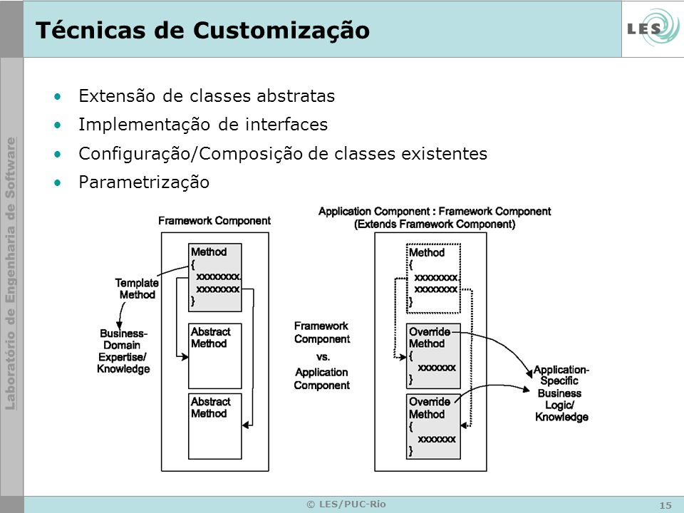 15 © LES/PUC-Rio Técnicas de Customização Extensão de classes abstratas Implementação de interfaces Configuração/Composição de classes existentes Para