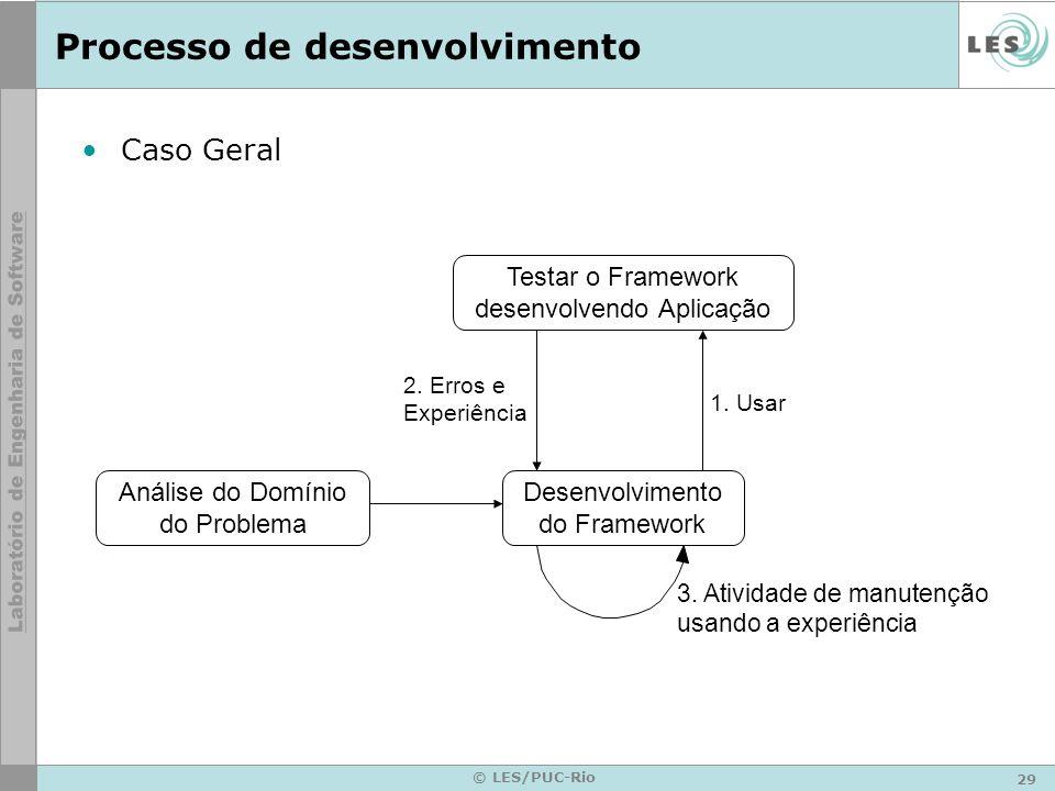 29 © LES/PUC-Rio Processo de desenvolvimento Caso Geral Análise do Domínio do Problema Testar o Framework desenvolvendo Aplicação Desenvolvimento do F