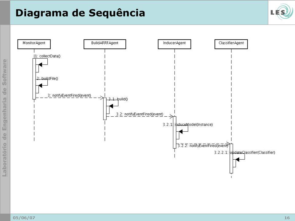 05/06/0716 Diagrama de Sequência
