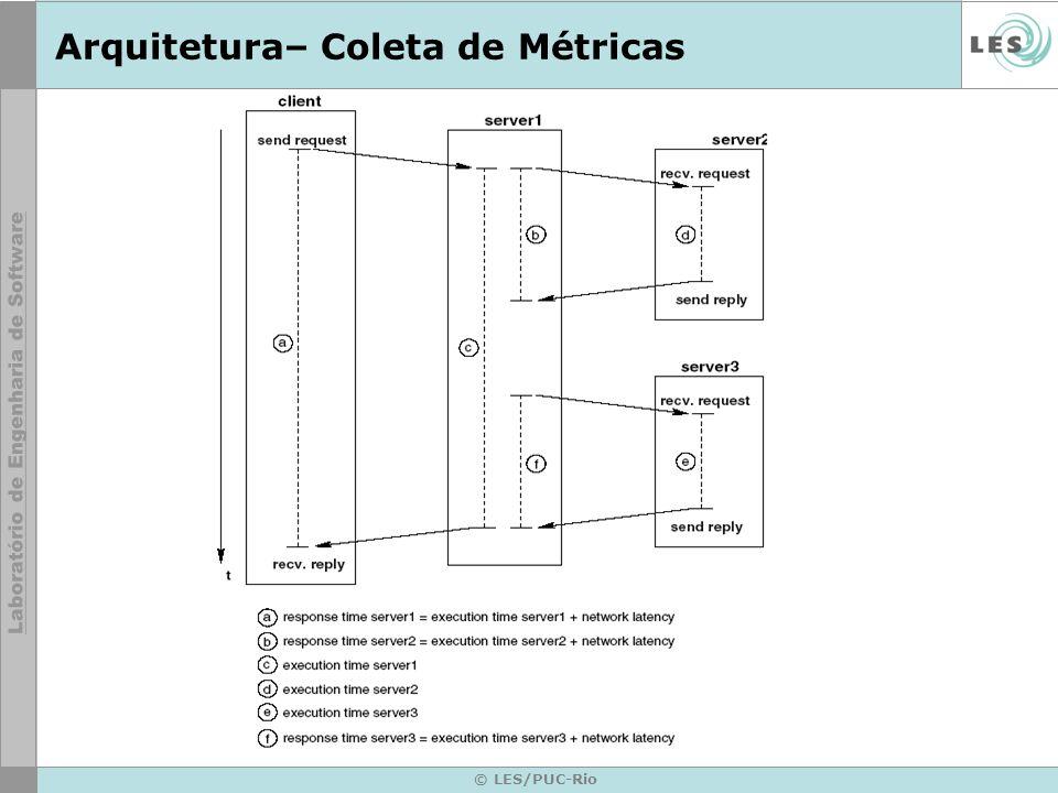 © LES/PUC-Rio Arquitetura– Coleta de Métricas