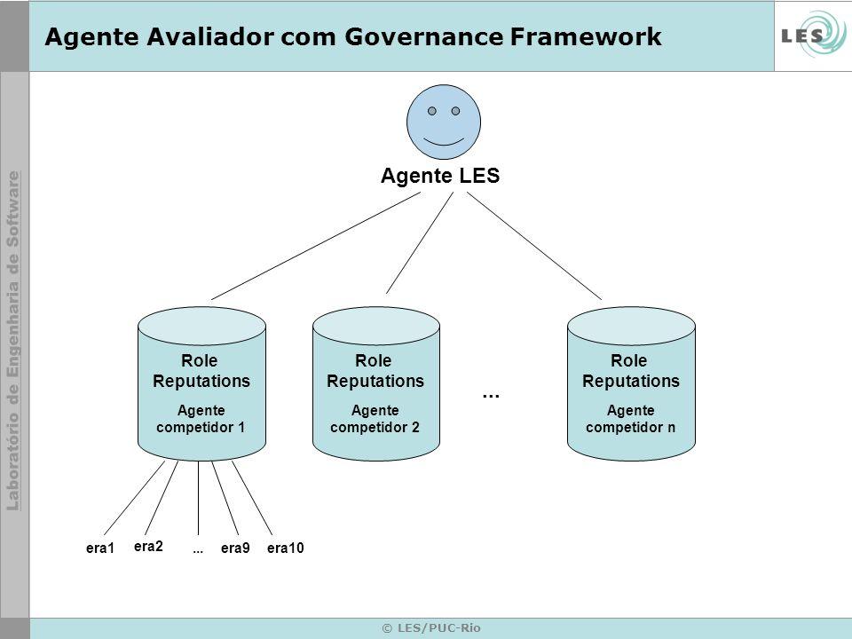 © LES/PUC-Rio Agente Avaliador com Governance Framework Agente LES... Role Reputations Agente competidor 1 Role Reputations Agente competidor 2 Role R