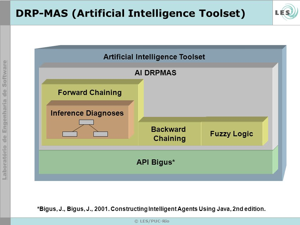 © LES/PUC-Rio DRP-MAS (Artificial Intelligence Toolset) API Bigus* AI DRPMAS Forward Chaining Backward Chaining Fuzzy Logic Artificial Intelligence To