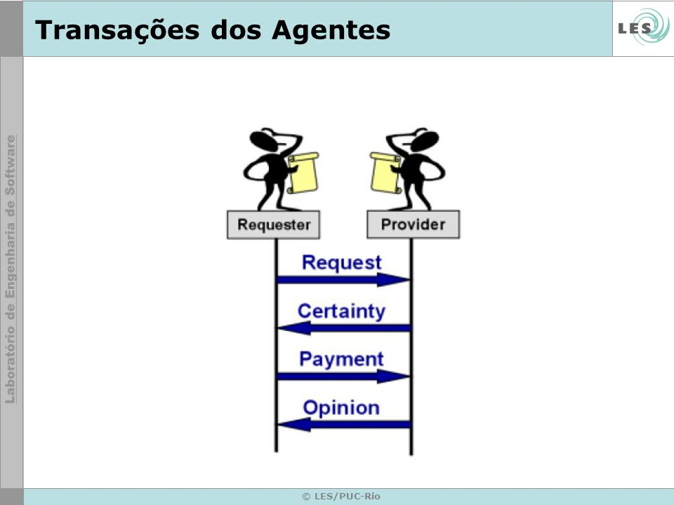 © LES/PUC-Rio Transações dos Agentes