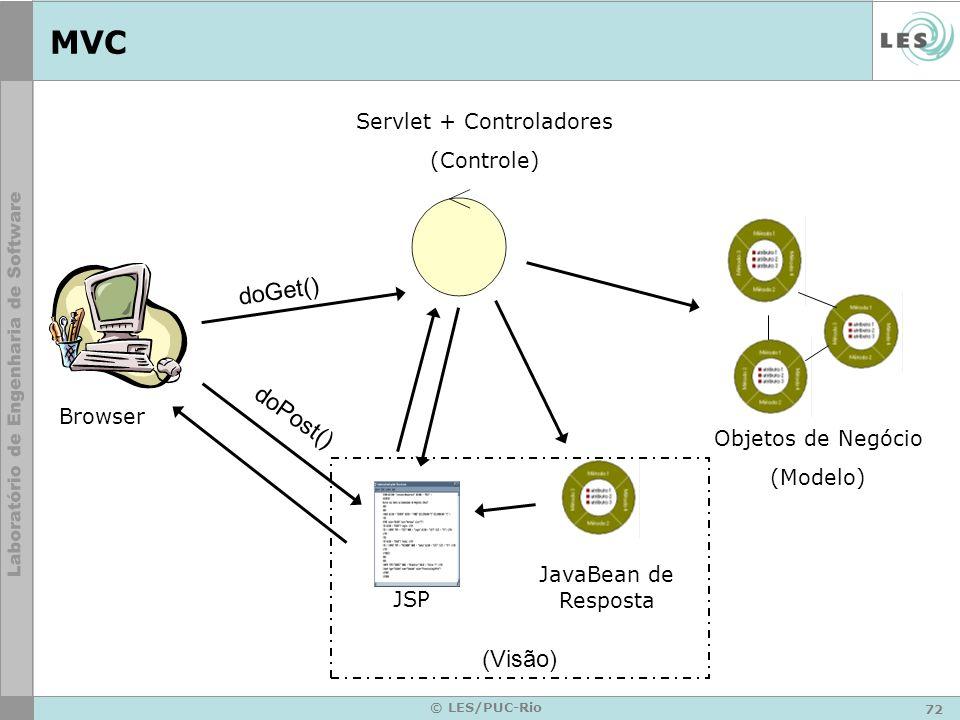 72 © LES/PUC-Rio MVC Servlet + Controladores (Controle) Objetos de Negócio (Modelo) JavaBean de Resposta Browser JSP doGet() doPost() (Visão)