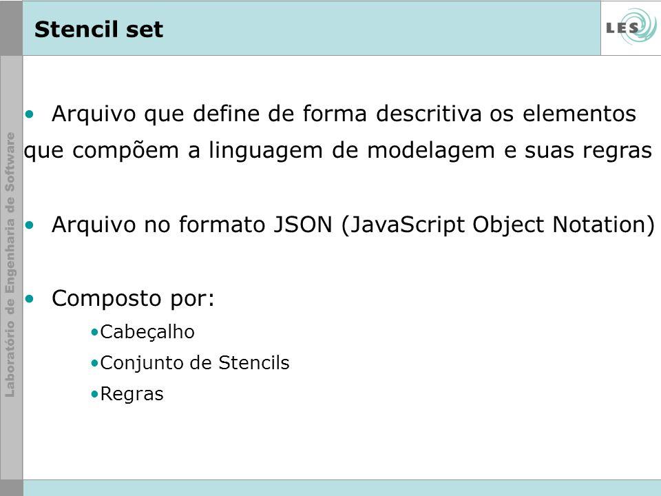 Stencil set Arquivo que define de forma descritiva os elementos que compõem a linguagem de modelagem e suas regras Arquivo no formato JSON (JavaScript