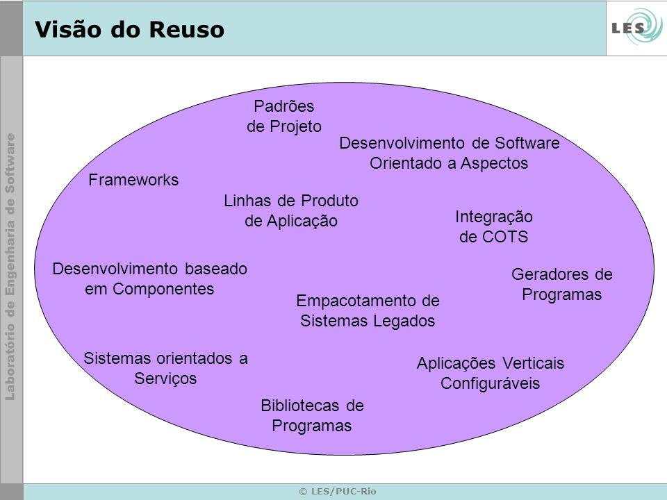 © LES/PUC-Rio Visão do Reuso Linhas de Produto de Aplicação Desenvolvimento baseado em Componentes Frameworks Padrões de Projeto Desenvolvimento de So