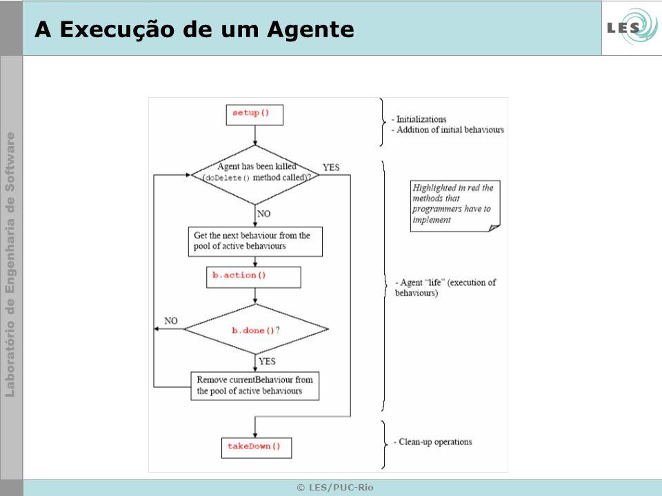 © LES/PUC-Rio A Execução de um Agente