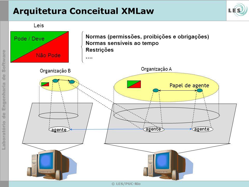 © LES/PUC-Rio agente Arquitetura Conceitual XMLaw Pode / Deve Não Pode Leis Organização A agente Papel de agente Organização B Normas (permissões, pro