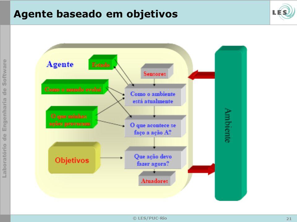21 © LES/PUC-Rio Agente baseado em objetivos