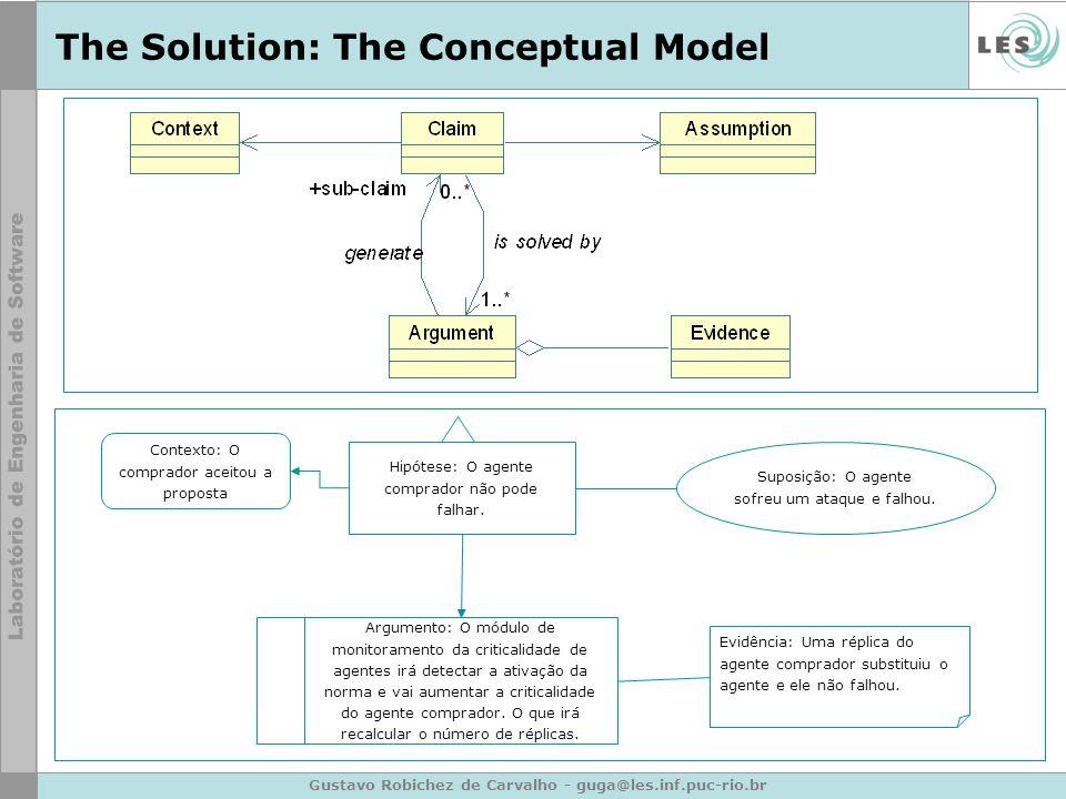 Gustavo Robichez de Carvalho - guga@les.inf.puc-rio.br The Solution: The Conceptual Model Contexto: O comprador aceitou a proposta Hipótese: O agente comprador não pode falhar.