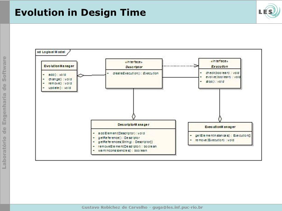 Gustavo Robichez de Carvalho - guga@les.inf.puc-rio.br Evolution in Design Time