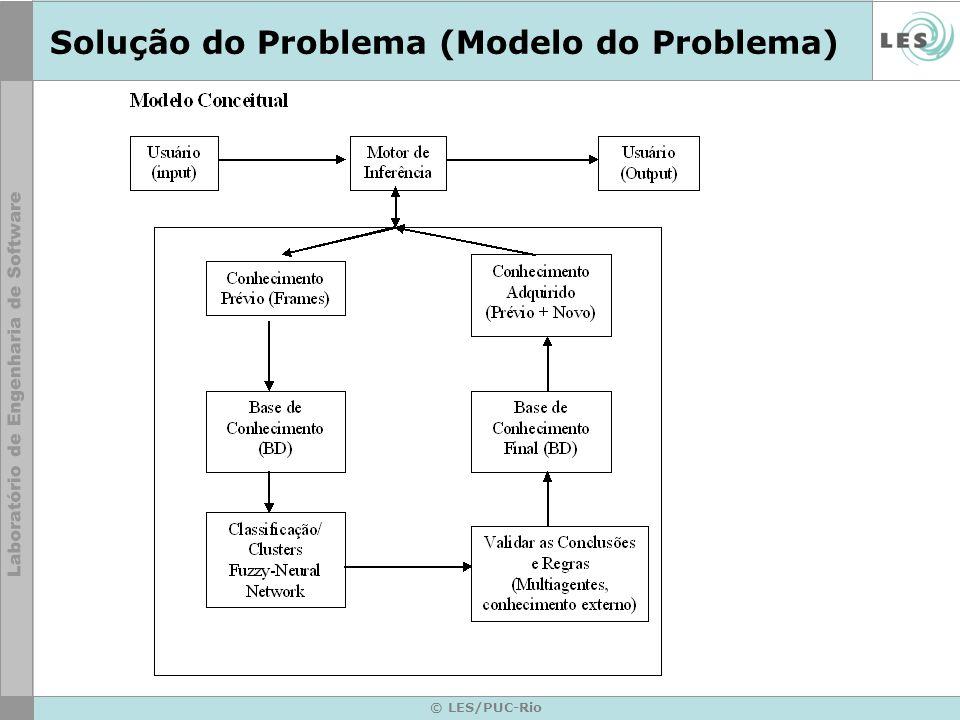 © LES/PUC-Rio Solução do Problema (Modelo do Problema)