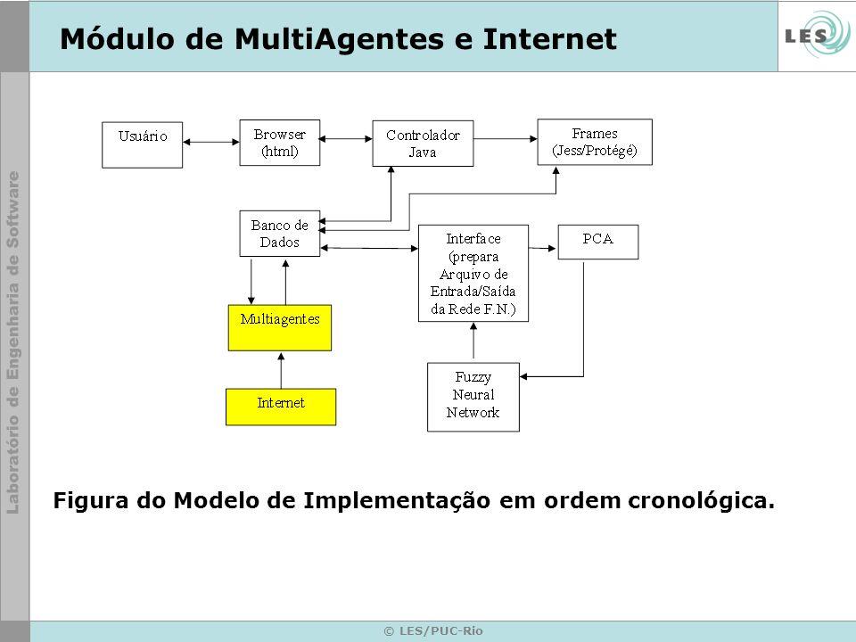 © LES/PUC-Rio Módulo de MultiAgentes e Internet Figura do Modelo de Implementação em ordem cronológica.