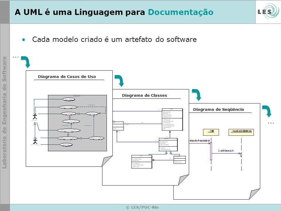 © LES/PUC-Rio A UML é uma Linguagem para Documentação Cada modelo criado é um artefato do software Diagrama de SeqüênciaDiagrama de ClassesDiagrama de