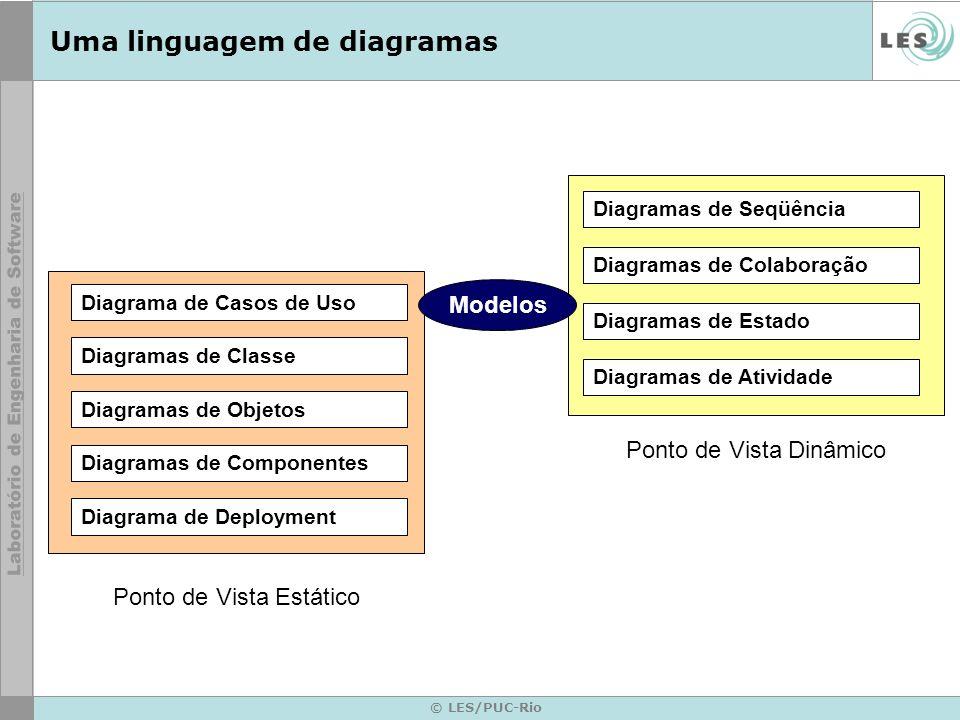 © LES/PUC-Rio Uma linguagem de diagramas Diagramas de Classe Diagramas de Colaboração Diagramas de Seqüência Diagramas de Estado Diagramas de Atividad