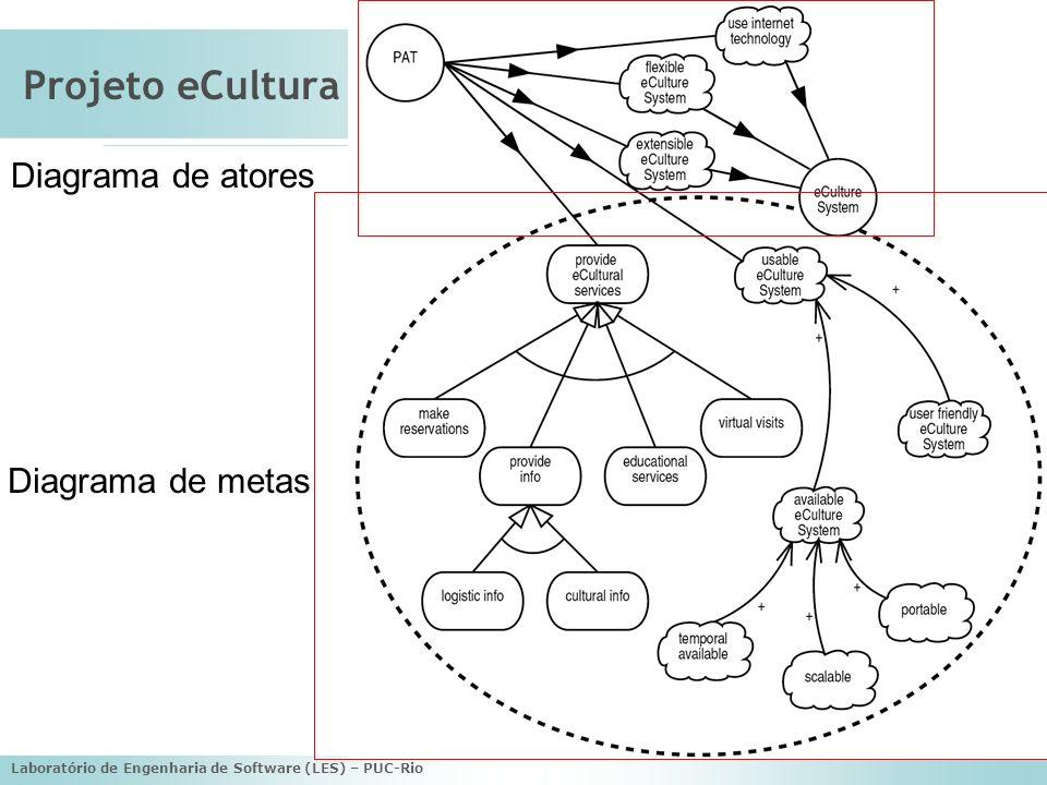 Laboratório de Engenharia de Software (LES) – PUC-Rio Design Arquitetural Define a arquitetura geral do sistema em termos de sub-sistemas.