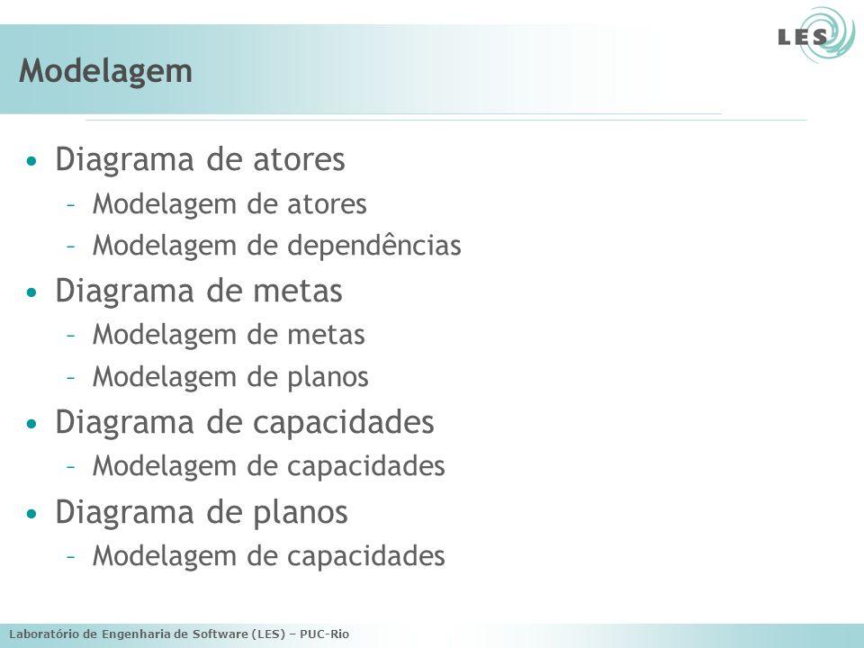 Laboratório de Engenharia de Software (LES) – PUC-Rio Modelagem Fase AtorDependênciaMetaPlanoCapacidade Early Requirements XXXX Late Requirements XXXX Design Arquitetural XXX Design Detalhado XX Implementação XX
