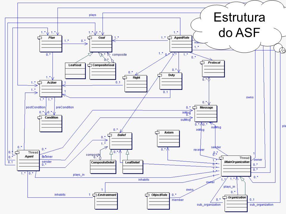Laboratório de Engenharia de Software (LES) – PUC-Rio Estrutura do ASF