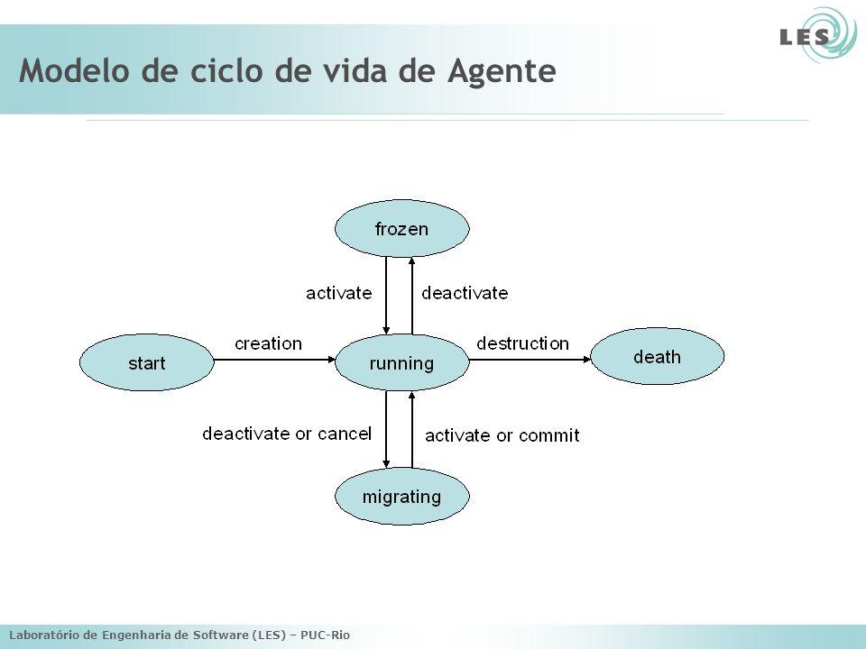 Laboratório de Engenharia de Software (LES) – PUC-Rio Modelo de ciclo de vida de Agente