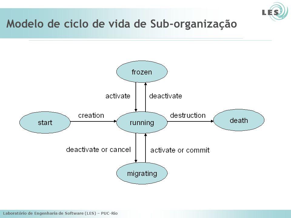 Laboratório de Engenharia de Software (LES) – PUC-Rio Modelo de ciclo de vida de Sub-organização