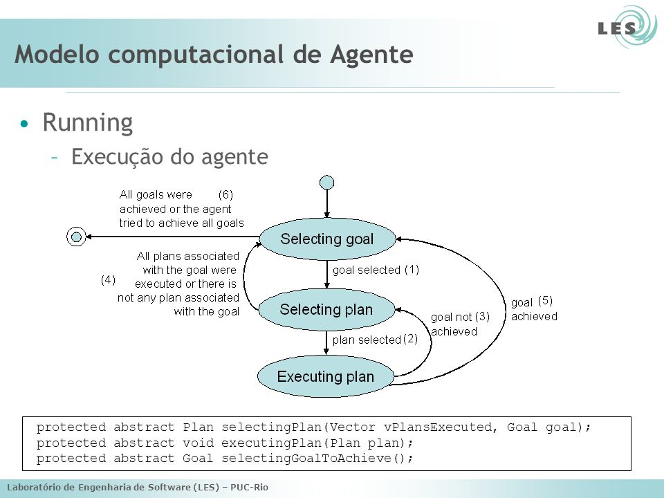 Laboratório de Engenharia de Software (LES) – PUC-Rio Modelo computacional de Agente Running –Execução do agente protected abstract Plan selectingPlan(Vector vPlansExecuted, Goal goal); protected abstract void executingPlan(Plan plan); protected abstract Goal selectingGoalToAchieve();
