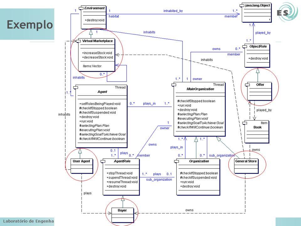 Laboratório de Engenharia de Software (LES) – PUC-Rio Exemplo