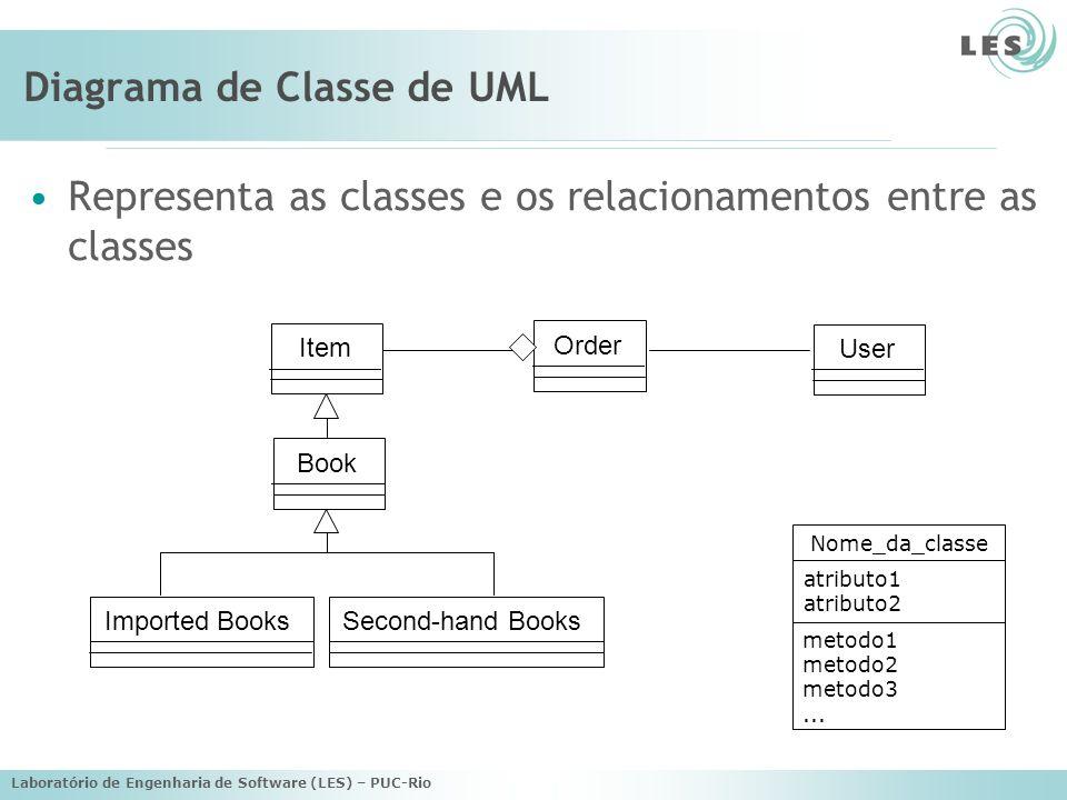Laboratório de Engenharia de Software (LES) – PUC-Rio Diagrama de Classe de UML Representa as classes e os relacionamentos entre as classes Second-han