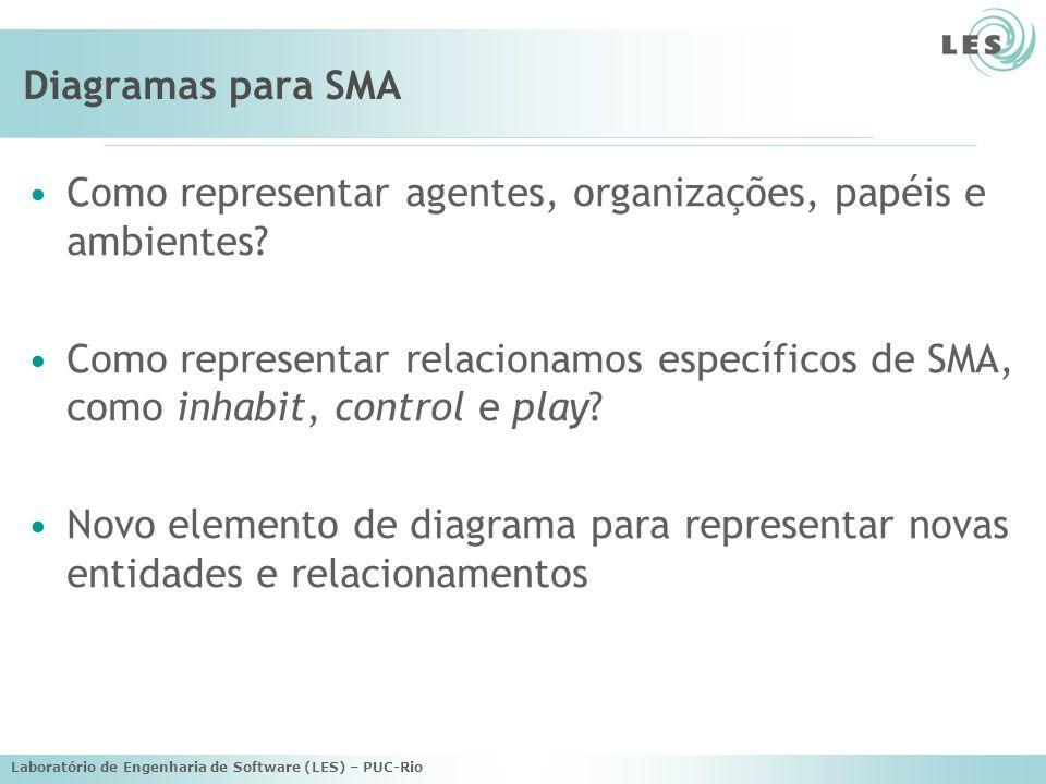 Laboratório de Engenharia de Software (LES) – PUC-Rio Diagramas para SMA Como representar agentes, organizações, papéis e ambientes? Como representar