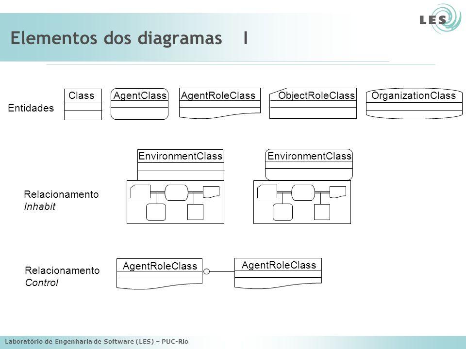 Laboratório de Engenharia de Software (LES) – PUC-Rio Elementos dos diagramasI ObjectRoleClassOrganizationClassAgentRoleClassAgentClassClass AgentRole