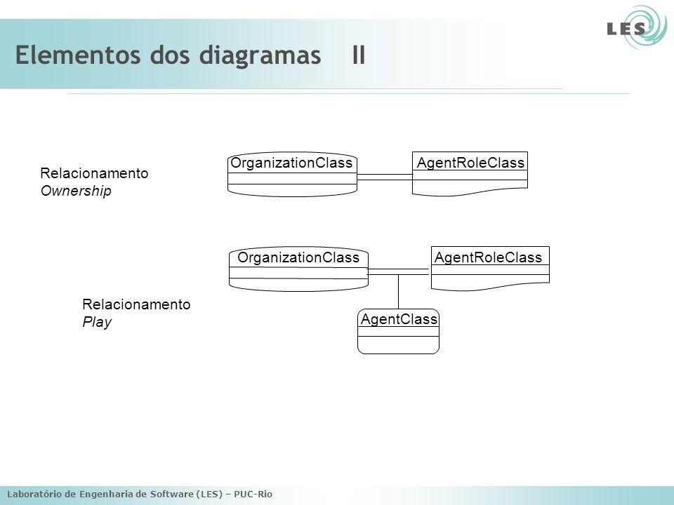 Laboratório de Engenharia de Software (LES) – PUC-Rio Elementos dos diagramasII OrganizationClassAgentRoleClass OrganizationClassAgentRoleClass AgentC