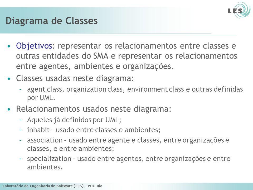 Laboratório de Engenharia de Software (LES) – PUC-Rio Diagrama de Classes Objetivos: representar os relacionamentos entre classes e outras entidades d