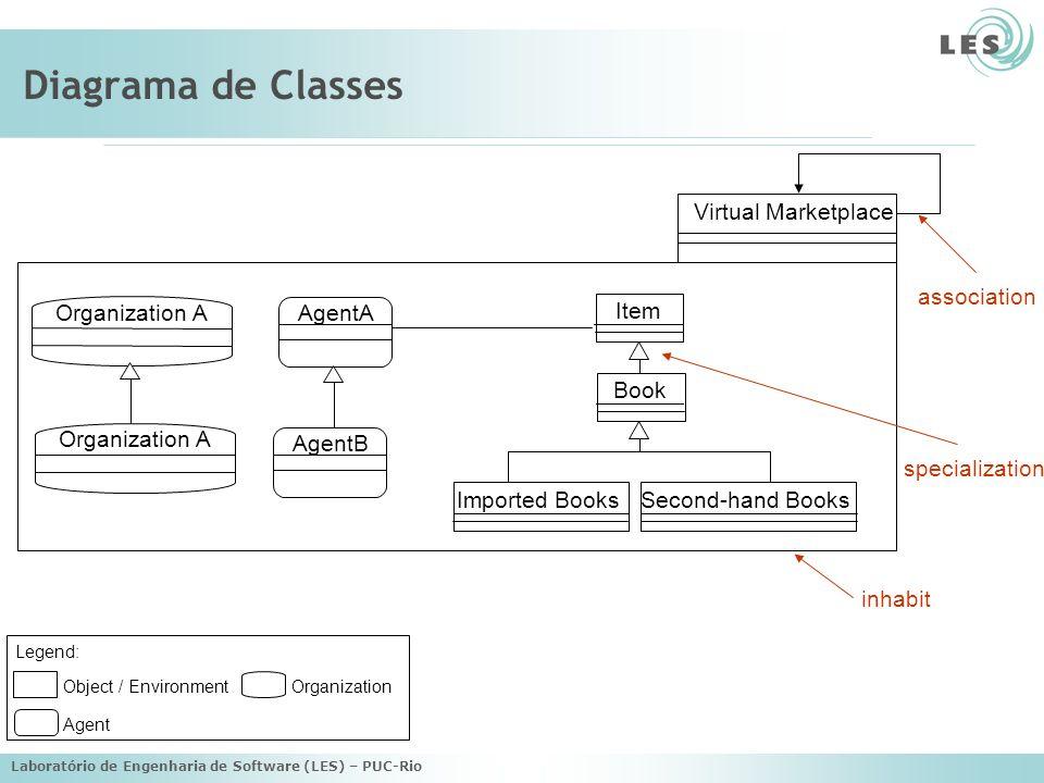 Laboratório de Engenharia de Software (LES) – PUC-Rio Diagrama de Classes Second-hand BooksImported Books Item Book Virtual Marketplace inhabit specia