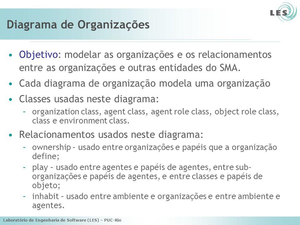 Laboratório de Engenharia de Software (LES) – PUC-Rio Diagrama de Organizações Objetivo: modelar as organizações e os relacionamentos entre as organiz