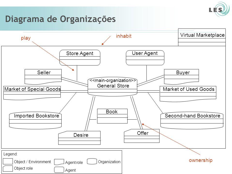 Laboratório de Engenharia de Software (LES) – PUC-Rio Diagrama de Organizações Object role Agent role Object / Environment Agent Organization Legend: