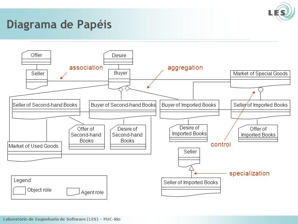 Laboratório de Engenharia de Software (LES) – PUC-Rio Diagrama de Papéis Market of Special Goods Offer Desire Buyer Buyer of Imported Books Seller of