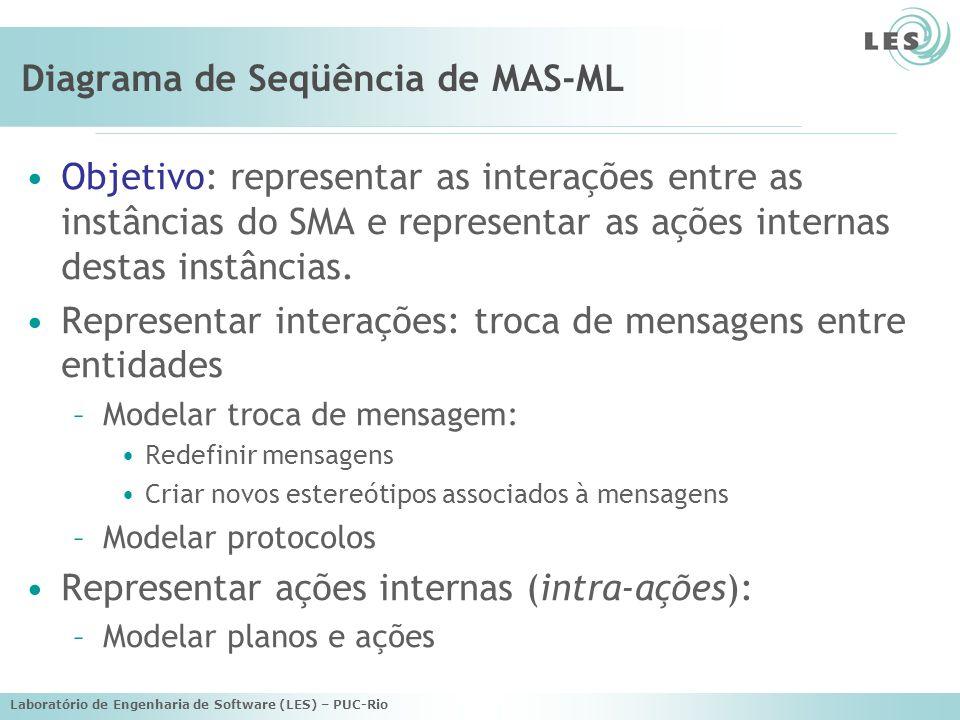 Laboratório de Engenharia de Software (LES) – PUC-Rio Diagrama de Seqüência de MAS-ML Objetivo: representar as interações entre as instâncias do SMA e