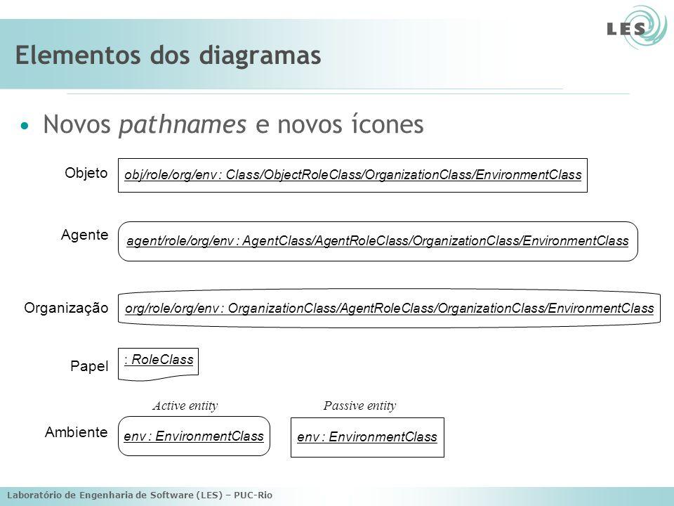 Laboratório de Engenharia de Software (LES) – PUC-Rio Elementos dos diagramas Novos pathnames e novos ícones org/role/org/env : Organization Class /Ag