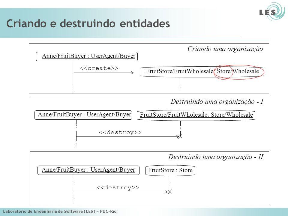 Laboratório de Engenharia de Software (LES) – PUC-Rio Criando e destruindo entidades Anne/FruitBuyer : UserAgent/Buyer >............ Criando uma organ