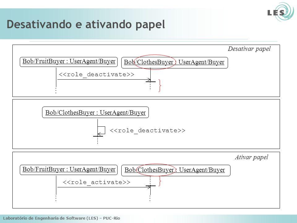 Laboratório de Engenharia de Software (LES) – PUC-Rio Desativando e ativando papel Bob/FruitBuyer : UserAgent/Buyer Bob/ClothesBuyer : UserAgent/Buyer