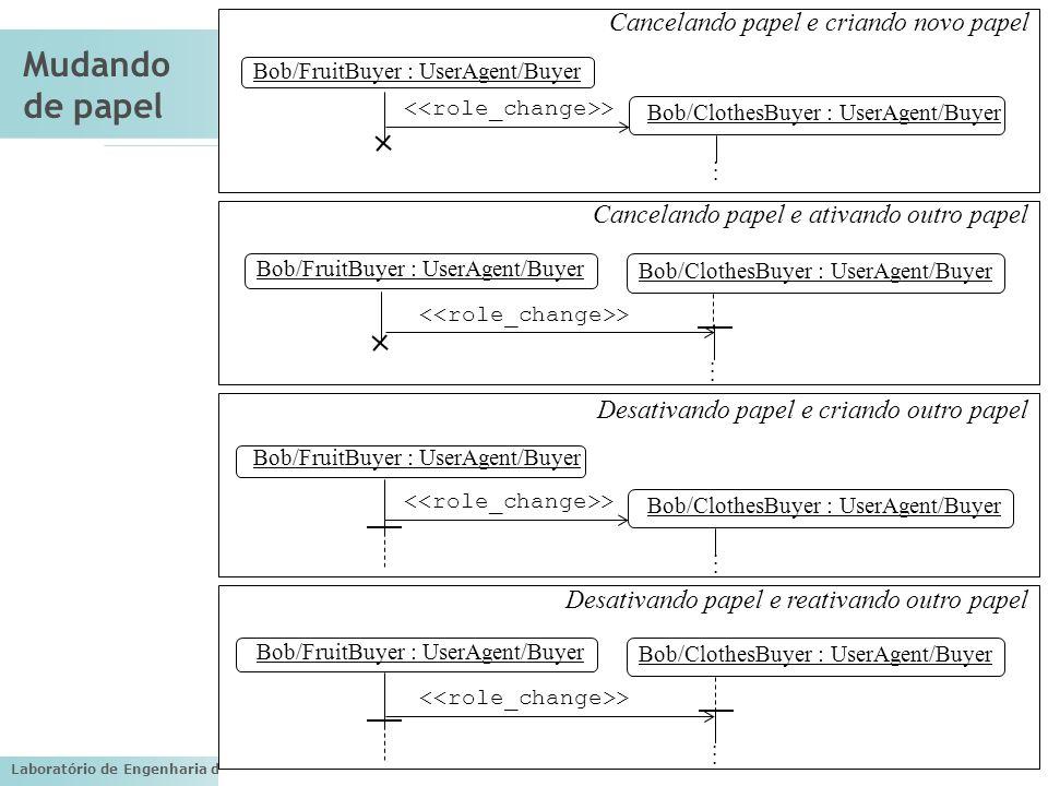 Laboratório de Engenharia de Software (LES) – PUC-Rio Mudando de papel Bob/FruitBuyer : UserAgent/Buyer Bob/ClothesBuyer : UserAgent/Buyer >...... Bob